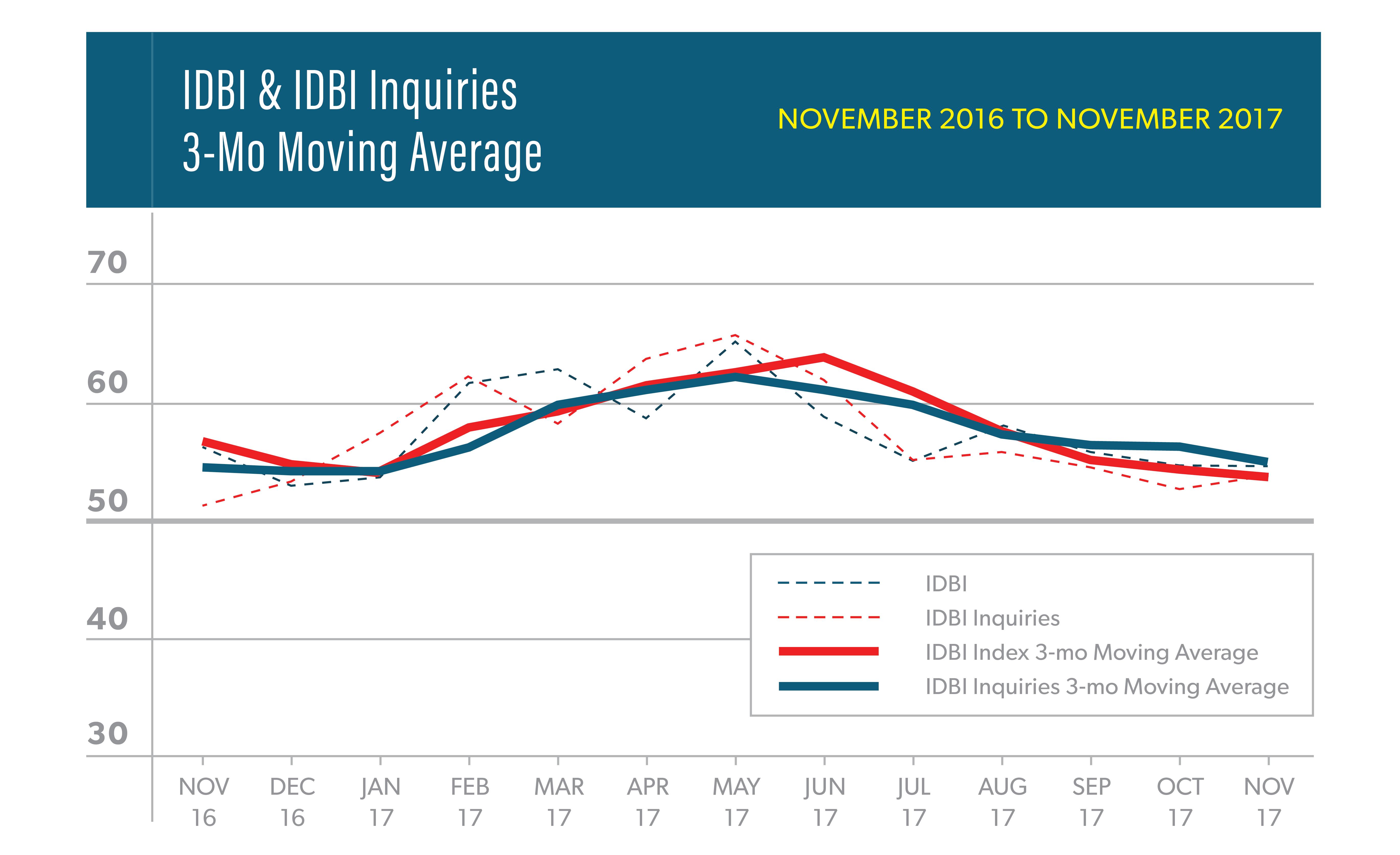 ASID Interior Design Billings Index IDBI November 2017 Report