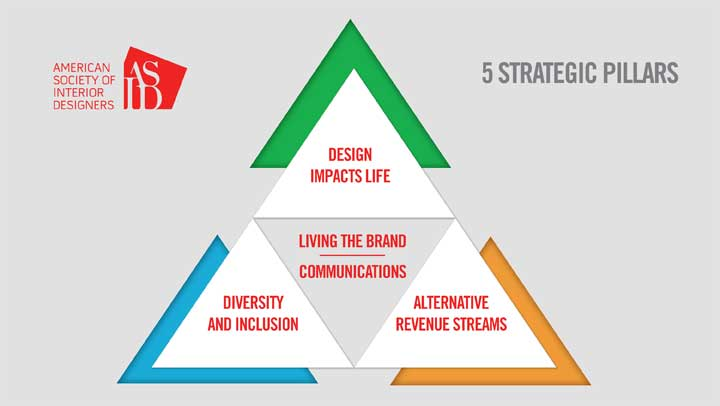 Pillars Of The Strategic Plan